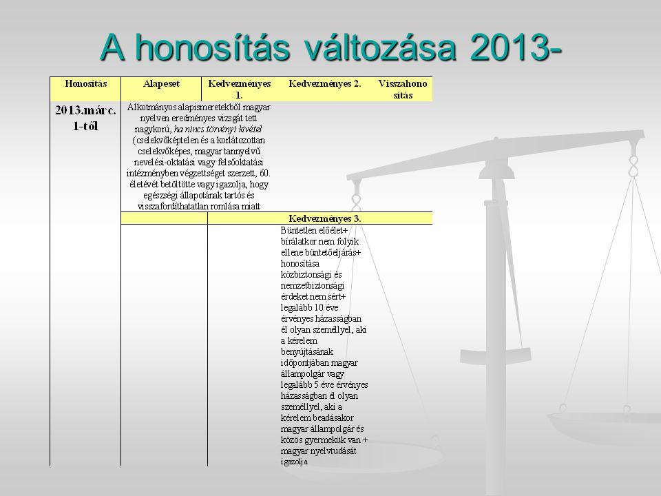 A honosítás változása 2013-