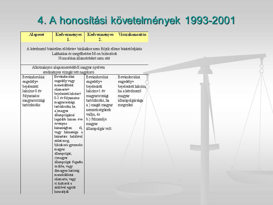 4. A honosítási követelmények 1993-2001
