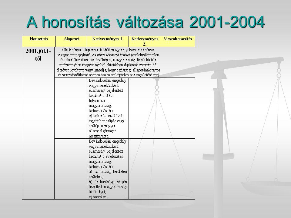 A honosítás változása 2001-2004