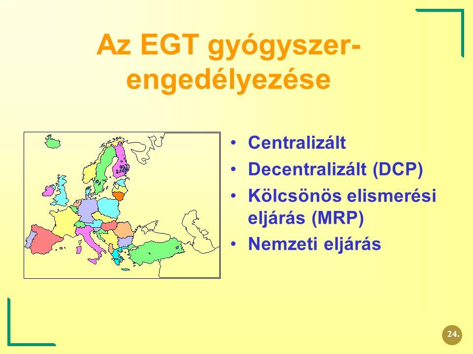 Az EGT gyógyszer- engedélyezése Centralizált Decentralizált (DCP) Kölcsönös elismerési eljárás (MRP) Nemzeti eljárás 24.