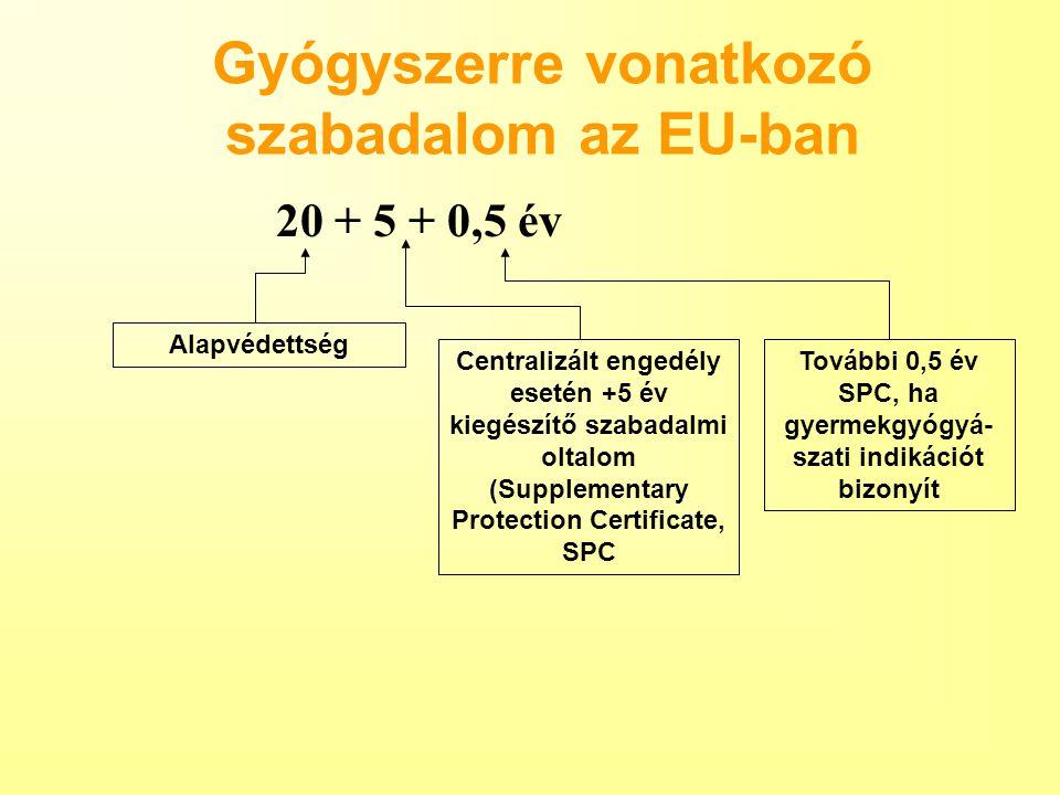 Gyógyszerre vonatkozó szabadalom az EU-ban 20 + 5 + 0,5 év Alapvédettség Centralizált engedély esetén +5 év kiegészítő szabadalmi oltalom (Supplementa
