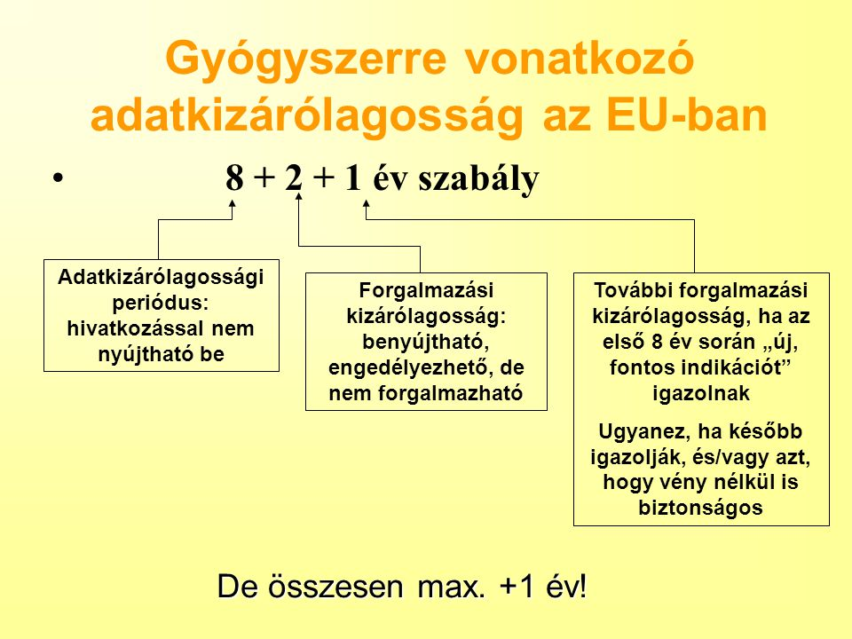 Gyógyszerre vonatkozó adatkizárólagosság az EU-ban 8 + 2 + 1 év szabály Adatkizárólagossági periódus: hivatkozással nem nyújtható be Forgalmazási kizá