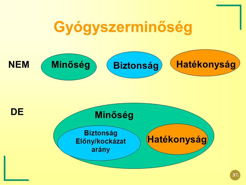 GYÓGYSZER termék információ termék + információ (WHO)......