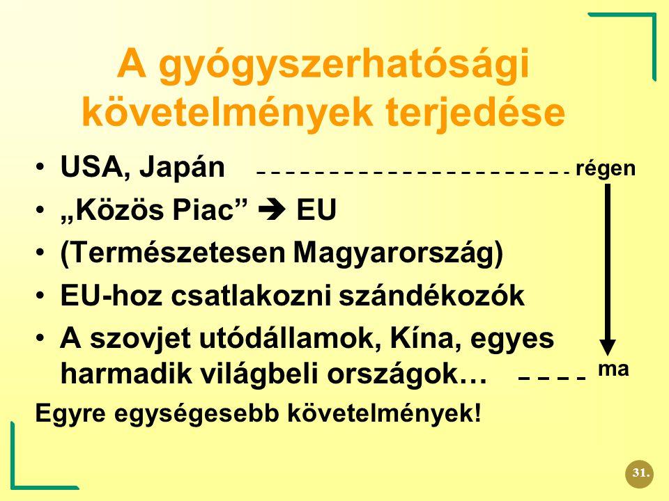 """A gyógyszerhatósági követelmények terjedése USA, Japán """"Közös Piac""""  EU (Természetesen Magyarország) EU-hoz csatlakozni szándékozók A szovjet utódáll"""