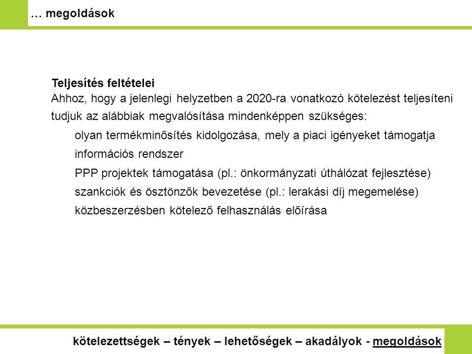 Teljesítés feltételei Ahhoz, hogy a jelenlegi helyzetben a 2020-ra vonatkozó kötelezést teljesíteni tudjuk az alábbiak megvalósítása mindenképpen szükséges: olyan termékminősítés kidolgozása, mely a piaci igényeket támogatja információs rendszer PPP projektek támogatása (pl.: önkormányzati úthálózat fejlesztése) szankciók és ösztönzők bevezetése (pl.: lerakási díj megemelése) közbeszerzésben kötelező felhasználás előírása … megoldások kötelezettségek – tények – lehetőségek – akadályok - megoldások