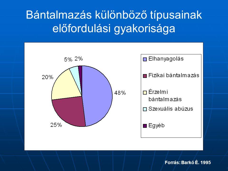 Bántalmazás különböző típusainak előfordulási gyakorisága Forrás: Barkó É. 1995