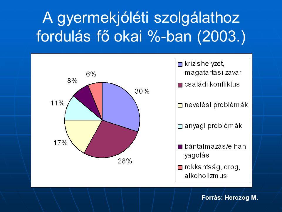 A gyermekjóléti szolgálathoz fordulás fő okai %-ban (2003.) Forrás: Herczog M.