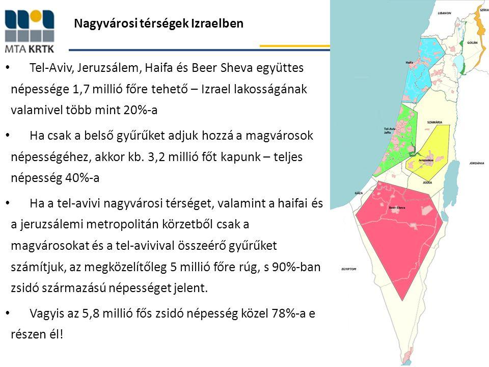 Nagyvárosi térségek Izraelben Tel-Aviv, Jeruzsálem, Haifa és Beer Sheva együttes népessége 1,7 millió főre tehető – Izrael lakosságának valamivel több mint 20%-a Ha csak a belső gyűrűket adjuk hozzá a magvárosok népességéhez, akkor kb.