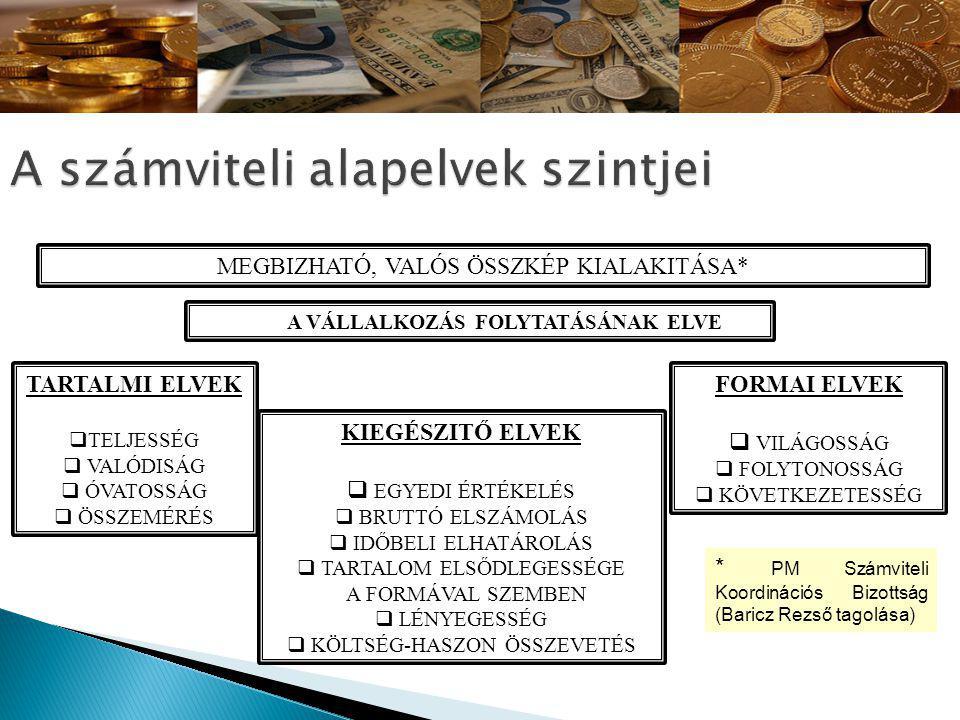 * PM Számviteli Koordinációs Bizottság (Baricz Rezső tagolása) MEGBIZHATÓ, VALÓS ÖSSZKÉP KIALAKITÁSA* TARTALMI ELVEK  TELJESSÉG  VALÓDISÁG  ÓVATOSSÁG  ÖSSZEMÉRÉS KIEGÉSZITŐ ELVEK  EGYEDI ÉRTÉKELÉS  BRUTTÓ ELSZÁMOLÁS  IDŐBELI ELHATÁROLÁS  TARTALOM ELSŐDLEGESSÉGE A FORMÁVAL SZEMBEN  LÉNYEGESSÉG  KÖLTSÉG-HASZON ÖSSZEVETÉS FORMAI ELVEK  VILÁGOSSÁG  FOLYTONOSSÁG  KÖVETKEZETESSÉG A VÁLLALKOZÁS FOLYTATÁSÁNAK ELVE
