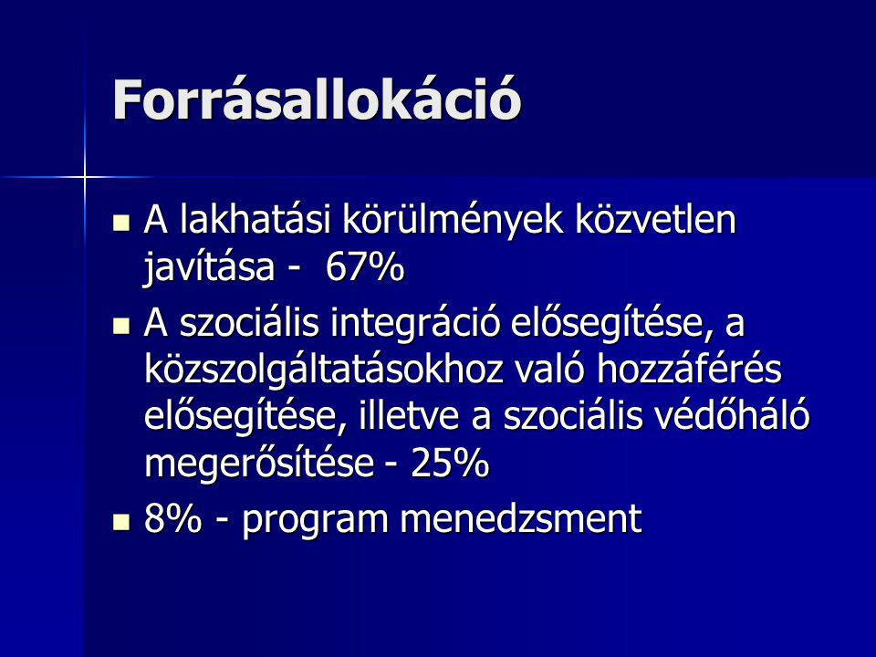 Forrásallokáció A lakhatási körülmények közvetlen javítása - 67% A lakhatási körülmények közvetlen javítása - 67% A szociális integráció elősegítése, a közszolgáltatásokhoz való hozzáférés elősegítése, illetve a szociális védőháló megerősítése - 25% A szociális integráció elősegítése, a közszolgáltatásokhoz való hozzáférés elősegítése, illetve a szociális védőháló megerősítése - 25% 8% - program menedzsment 8% - program menedzsment
