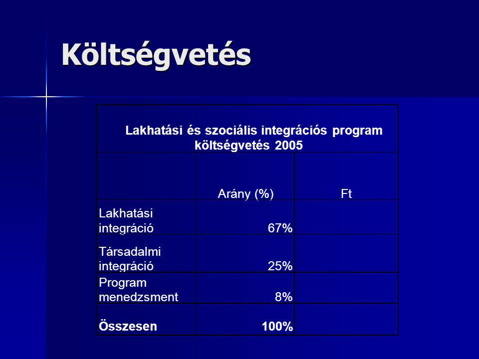 Költségvetés Arány (%)Ft Lakhatási integráció67% Társadalmi integráció25% Program menedzsment8% Összesen100% Lakhatási és szociális integrációs program költségvetés 2005