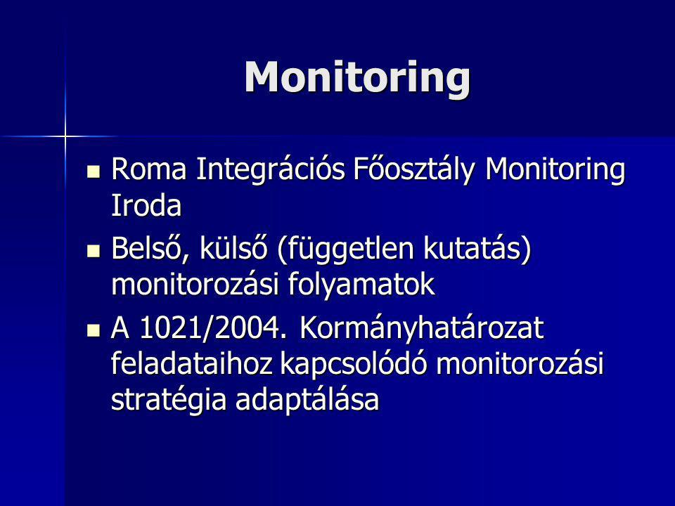 Monitoring Roma Integrációs Főosztály Monitoring Iroda Roma Integrációs Főosztály Monitoring Iroda Belső, külső (független kutatás) monitorozási folyamatok Belső, külső (független kutatás) monitorozási folyamatok A 1021/2004.