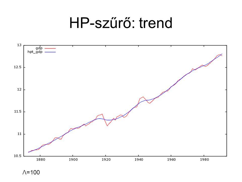 HP-szűrő: trend Λ=100