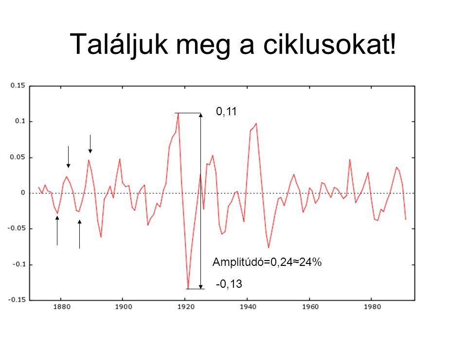 Találjuk meg a ciklusokat! 0,11 -0,13 Amplitúdó=0,24≈24%