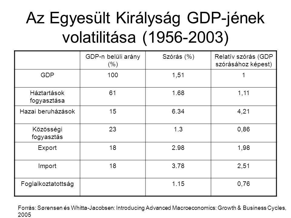 Az Egyesült Királyság GDP-jének volatilitása (1956-2003) GDP-n belüli arány (%) Szórás (%)Relatív szórás (GDP szórásához képest) GDP1001,511 Háztartás