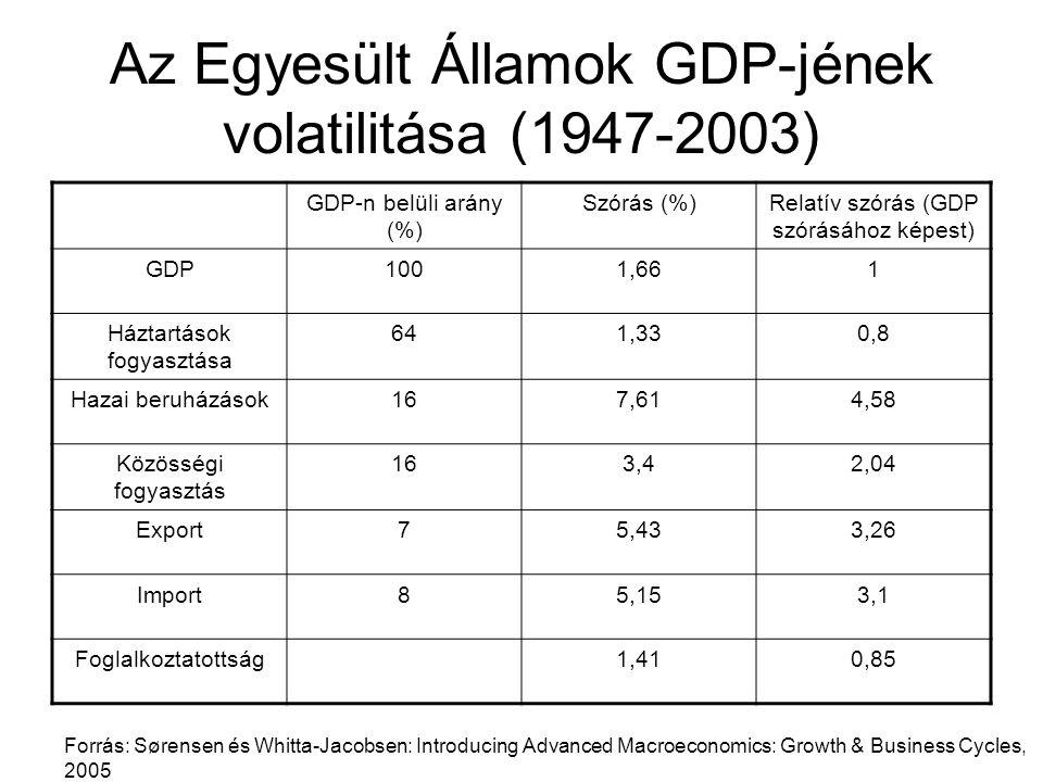 Az Egyesült Államok GDP-jének volatilitása (1947-2003) GDP-n belüli arány (%) Szórás (%)Relatív szórás (GDP szórásához képest) GDP1001,661 Háztartások