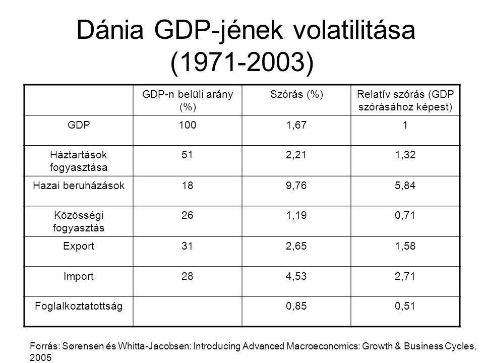Dánia GDP-jének volatilitása (1971-2003) GDP-n belüli arány (%) Szórás (%)Relatív szórás (GDP szórásához képest) GDP1001,671 Háztartások fogyasztása 5