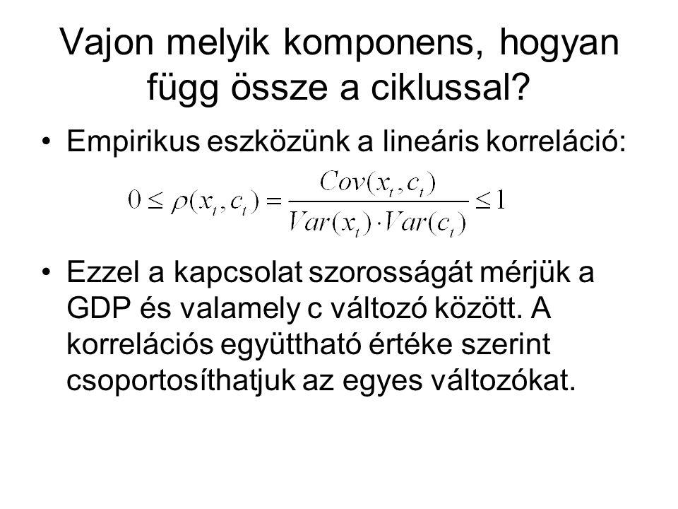 Vajon melyik komponens, hogyan függ össze a ciklussal? Empirikus eszközünk a lineáris korreláció: Ezzel a kapcsolat szorosságát mérjük a GDP és valame