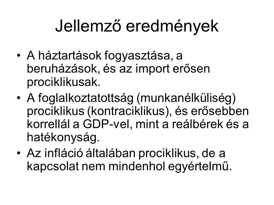 Jellemző eredmények A háztartások fogyasztása, a beruházások, és az import erősen prociklikusak. A foglalkoztatottság (munkanélküliség) prociklikus (k