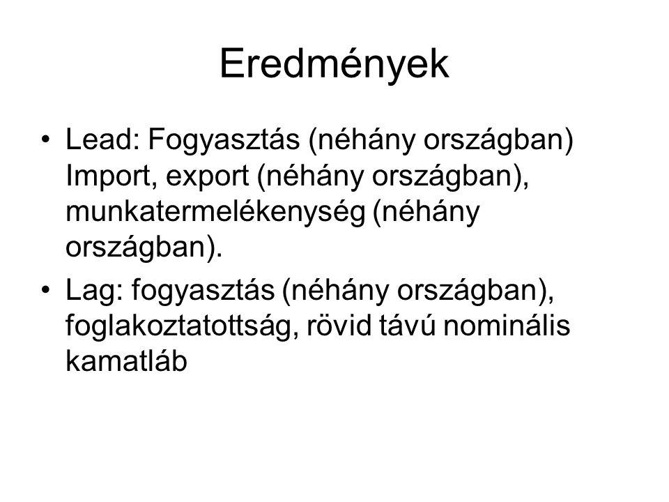 Eredmények Lead: Fogyasztás (néhány országban) Import, export (néhány országban), munkatermelékenység (néhány országban). Lag: fogyasztás (néhány orsz