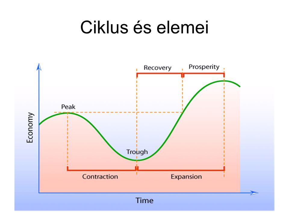 Ciklus és elemei