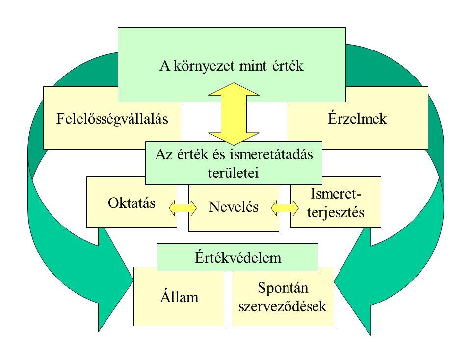 Spontán szerveződések Állam Ismeret- terjesztés Nevelés Oktatás ÉrzelmekFelelősségvállalás A környezet mint érték Az érték és ismeretátadás területei Értékvédelem
