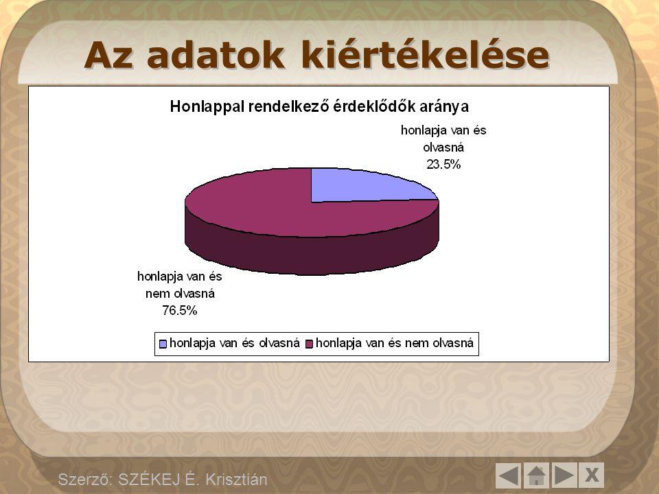 X Szerző: SZÉKEJ É. Krisztián Az adatok kiértékelése