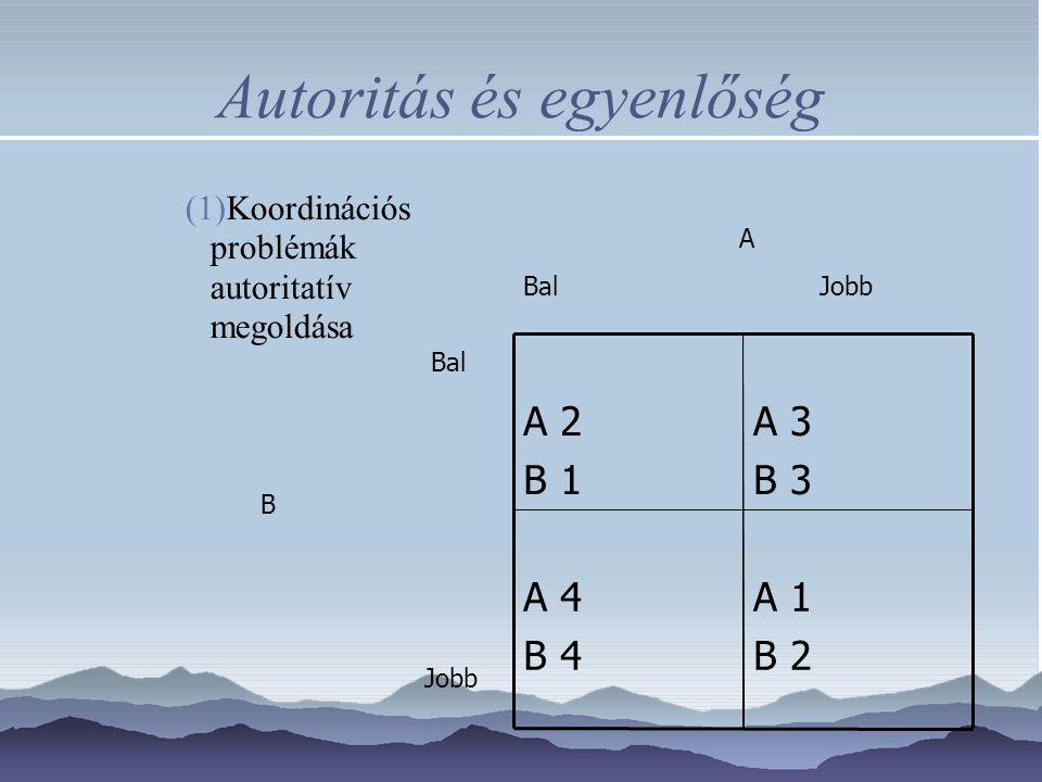 Autoritás és egyenlőség (1)Koordinációs problémák autoritatív megoldása A 1 B 2 A 4 B 4 A 3 B 3 A 2 B 1 A Bal Jobb Bal B Jobb