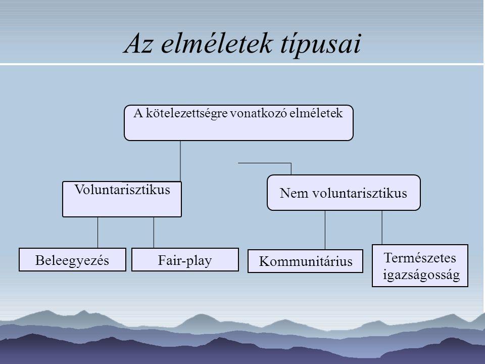Az elméletek típusai A kötelezettségre vonatkozó elméletek Voluntarisztikus Nem voluntarisztikus BeleegyezésFair-play Kommunitárius Természetes igazságosság
