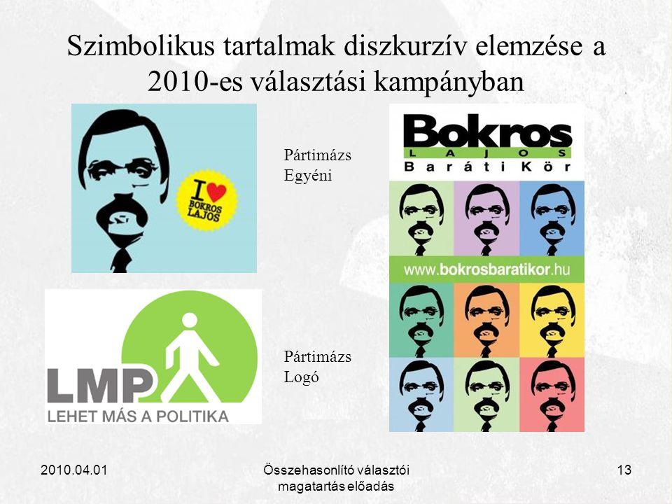 2010.04.01Összehasonlító választói magatartás előadás 13 Szimbolikus tartalmak diszkurzív elemzése a 2010-es választási kampányban Pártimázs Egyéni Pá