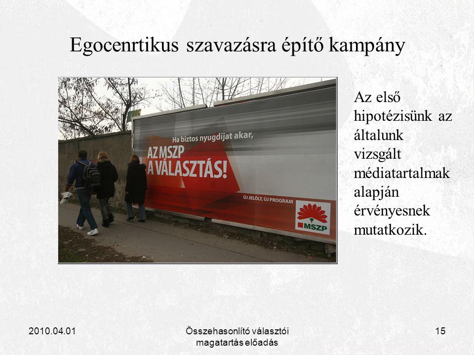2010.04.01Összehasonlító választói magatartás előadás 15 Egocenrtikus szavazásra építő kampány Az első hipotézisünk az általunk vizsgált médiatartalma