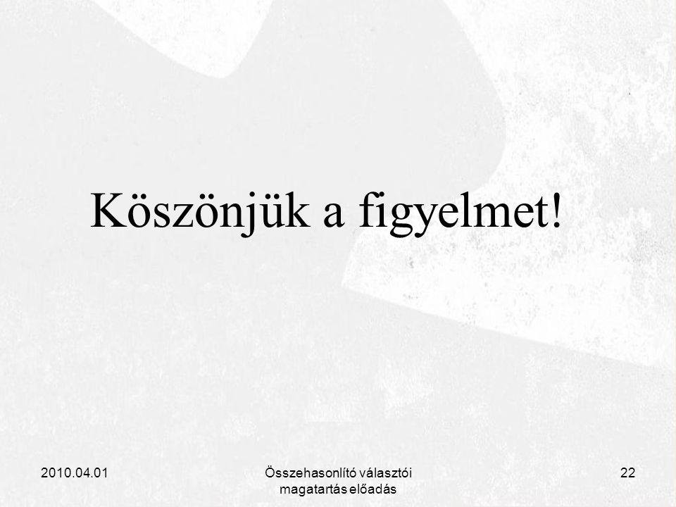 2010.04.01Összehasonlító választói magatartás előadás 22 Köszönjük a figyelmet!