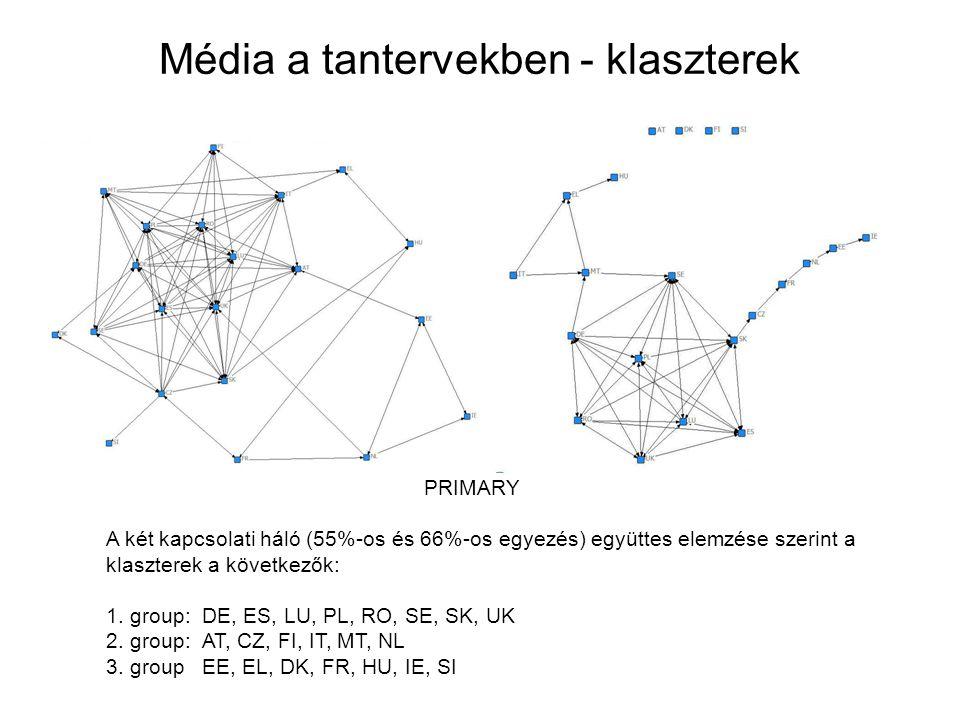 Média a tantervekben - klaszterek PRIMARY A két kapcsolati háló (55%-os és 66%-os egyezés) együttes elemzése szerint a klaszterek a következők: 1. gro