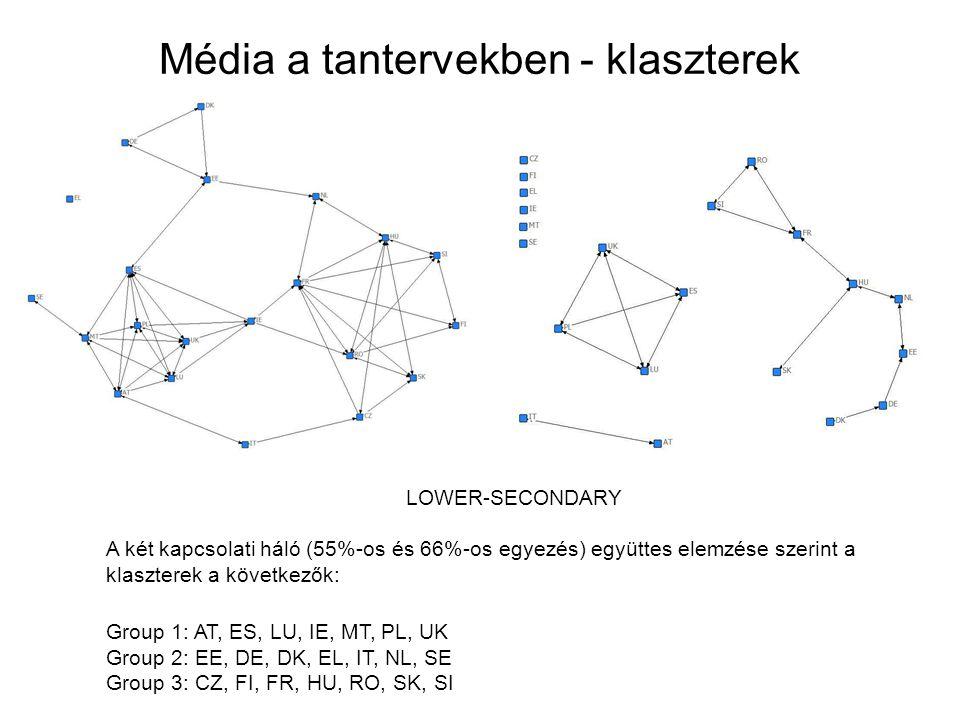 Média a tantervekben - klaszterek LOWER-SECONDARY A két kapcsolati háló (55%-os és 66%-os egyezés) együttes elemzése szerint a klaszterek a következők