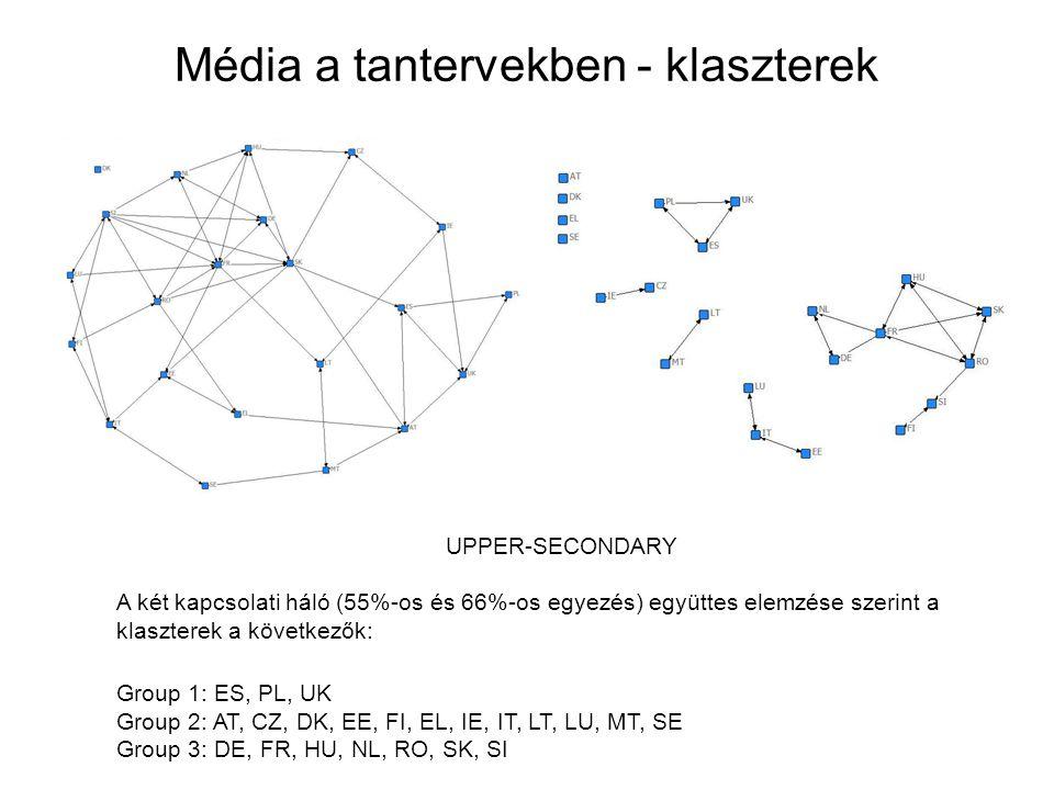 Média a tantervekben - klaszterek UPPER-SECONDARY A két kapcsolati háló (55%-os és 66%-os egyezés) együttes elemzése szerint a klaszterek a következők