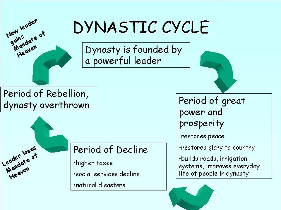 Egy kínai politikai elmélet szerint minden kínai dinasztia egy ún. dinasztikus cikluson megy át: 1. Valamilyen új szabály egyesíti Kínát és egy új din