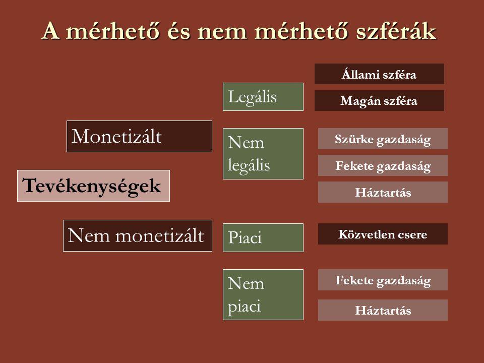 A mérhető és nem mérhető szférák Tevékenységek Monetizált Nem monetizált Legális Nem legális Piaci Nem piaci Állami szféra Magán szféra Szürke gazdasá
