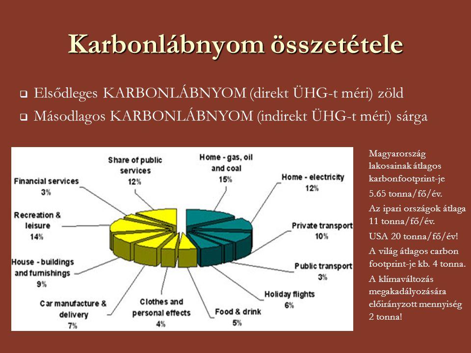 Karbonlábnyom összetétele  Elsődleges KARBONLÁBNYOM (direkt ÜHG-t méri) zöld  Másodlagos KARBONLÁBNYOM (indirekt ÜHG-t méri) sárga Magyarország lako