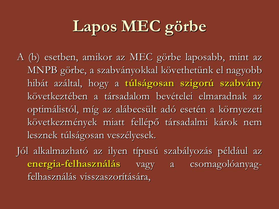 Lapos MEC görbe A (b) esetben, amikor az MEC görbe laposabb, mint az MNPB görbe, a szabványokkal követhetünk el nagyobb hibát azáltal, hogy a túlságos