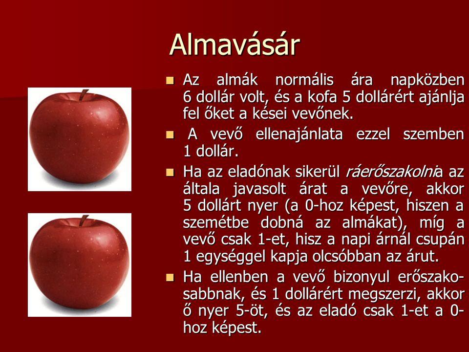 Almavásár Az almák normális ára napközben 6 dollár volt, és a kofa 5 dollárért ajánlja fel őket a kései vevőnek. Az almák normális ára napközben 6 dol