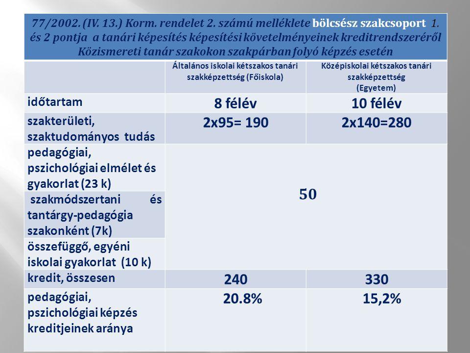 77/2002. (IV. 13.) Korm. rendelet 2. számú melléklete bölcsész szakcsoport 1.