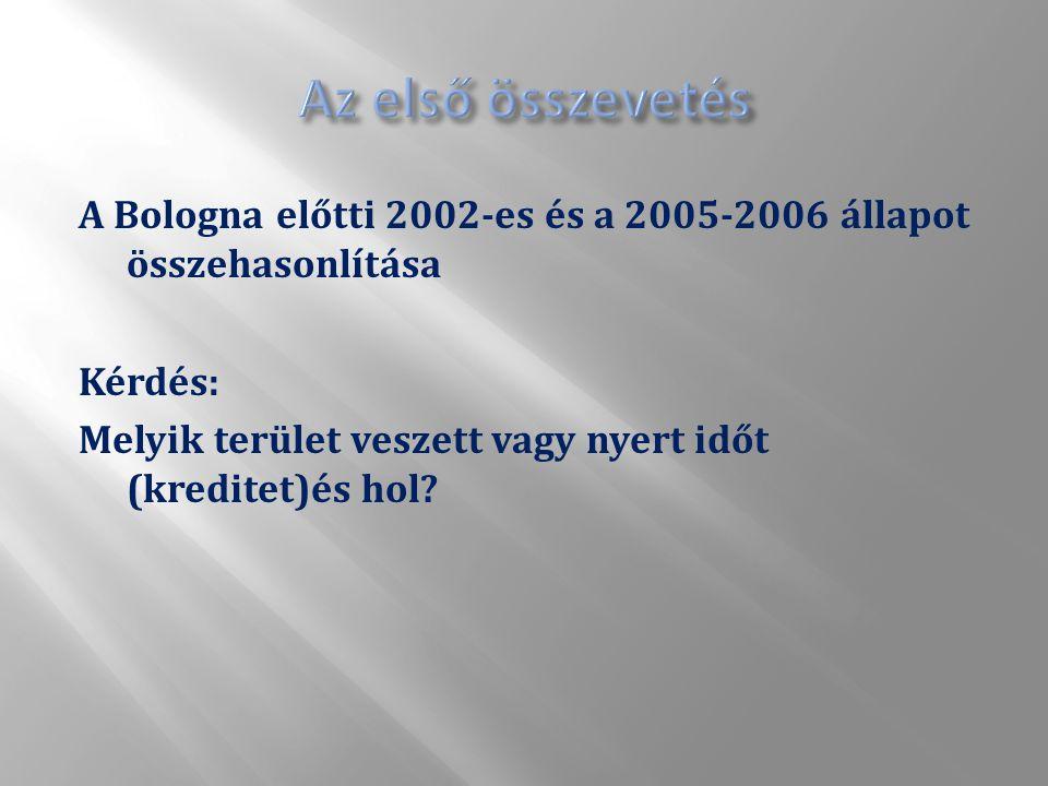 A Bologna előtti 2002-es és a 2005-2006 állapot összehasonlítása Kérdés: Melyik terület veszett vagy nyert időt (kreditet)és hol