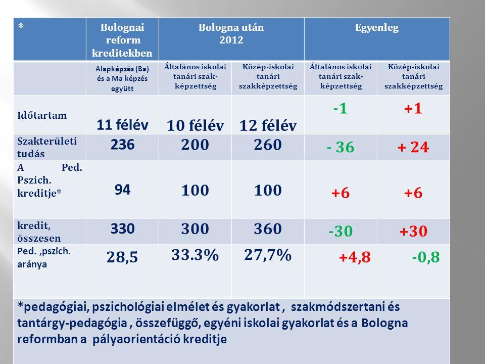 * Bolognai reform kreditekben Bologna után 2012 Egyenleg Alapképzés (Ba) és a Ma képzés együtt Általános iskolai tanári szak- képzettség Közép-iskolai tanári szakképzettség Általános iskolai tanári szak- képzettség Közép-iskolai tanári szakképzettség Időtartam 11 félév 10 félév12 félév +1 Szakterületi tudás 236 200260 - 36+ 24 A Ped.