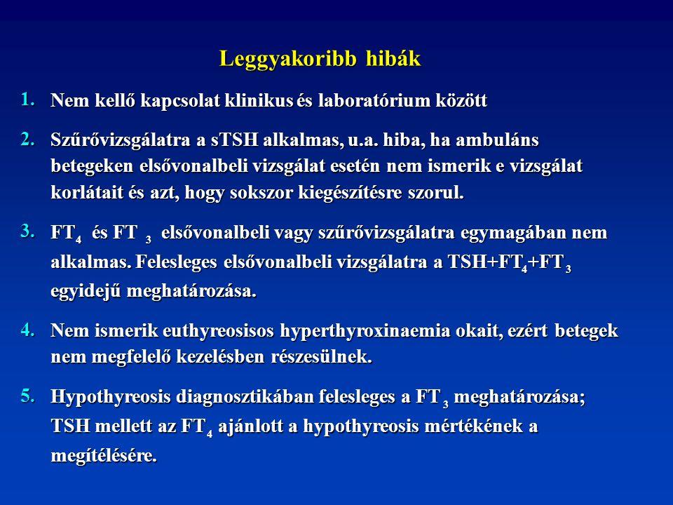 Leggyakoribb hibák Leggyakoribb hibák 1. Nem kellő kapcsolat klinikus és laboratórium között 2. Szűrővizsgálatra a sTSH alkalmas, u.a. hiba, ha ambulá