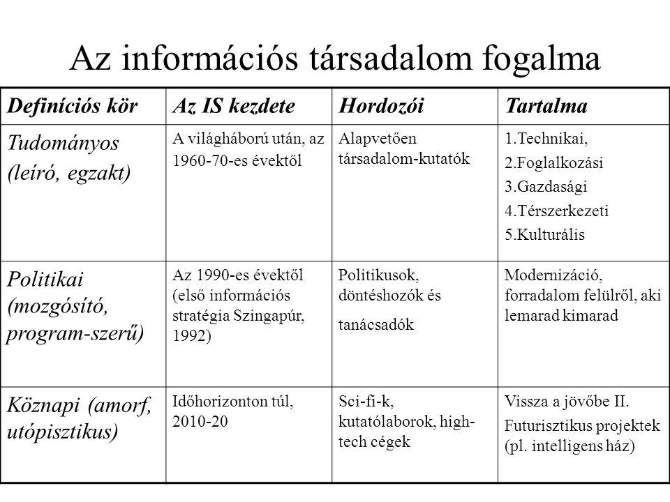 Az információs társadalom fogalma Definíciós körAz IS kezdeteHordozóiTartalma Tudományos (leíró, egzakt) A világháború után, az 1960-70-es évektől Ala