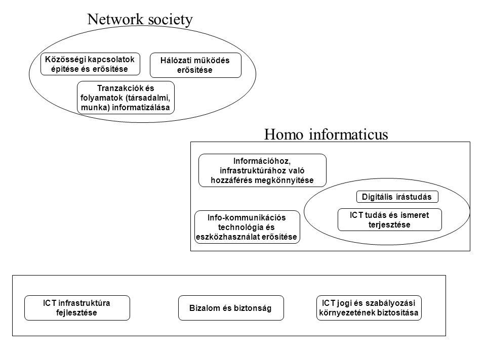 Tranzakciók és folyamatok (társadalmi, munka) informatizálása ICT infrastruktúra fejlesztése ICT jogi és szabályozási környezetének biztosítása Közöss