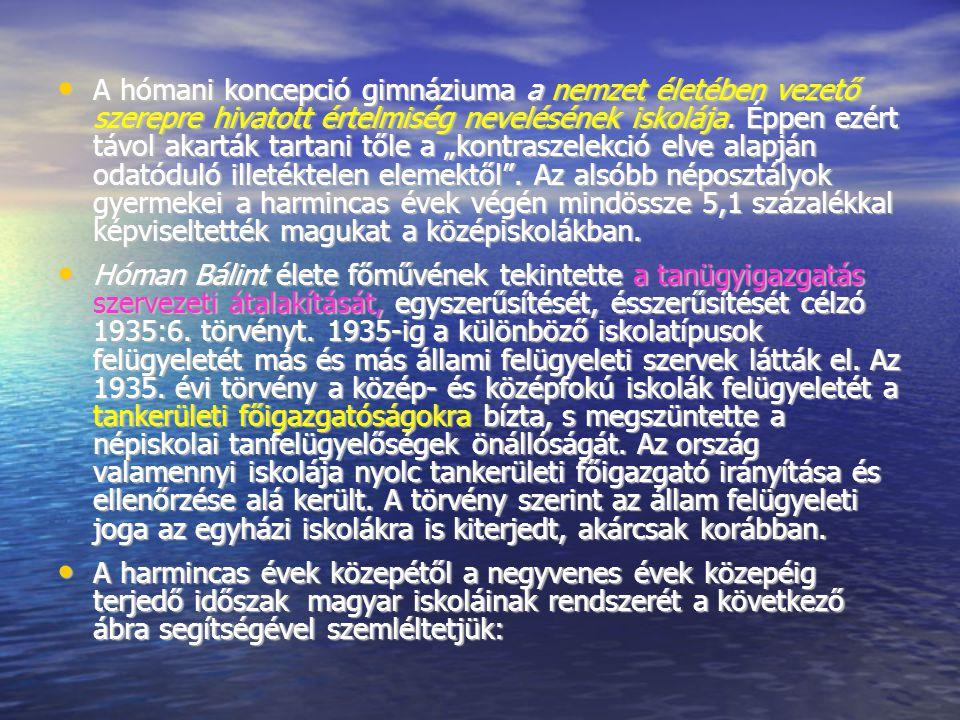 A hómani koncepció gimnáziuma a nemzet életében vezető szerepre hivatott értelmiség nevelésének iskolája.