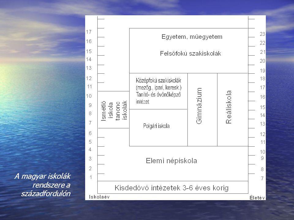 A magyar iskolák rendszere a századfordulón