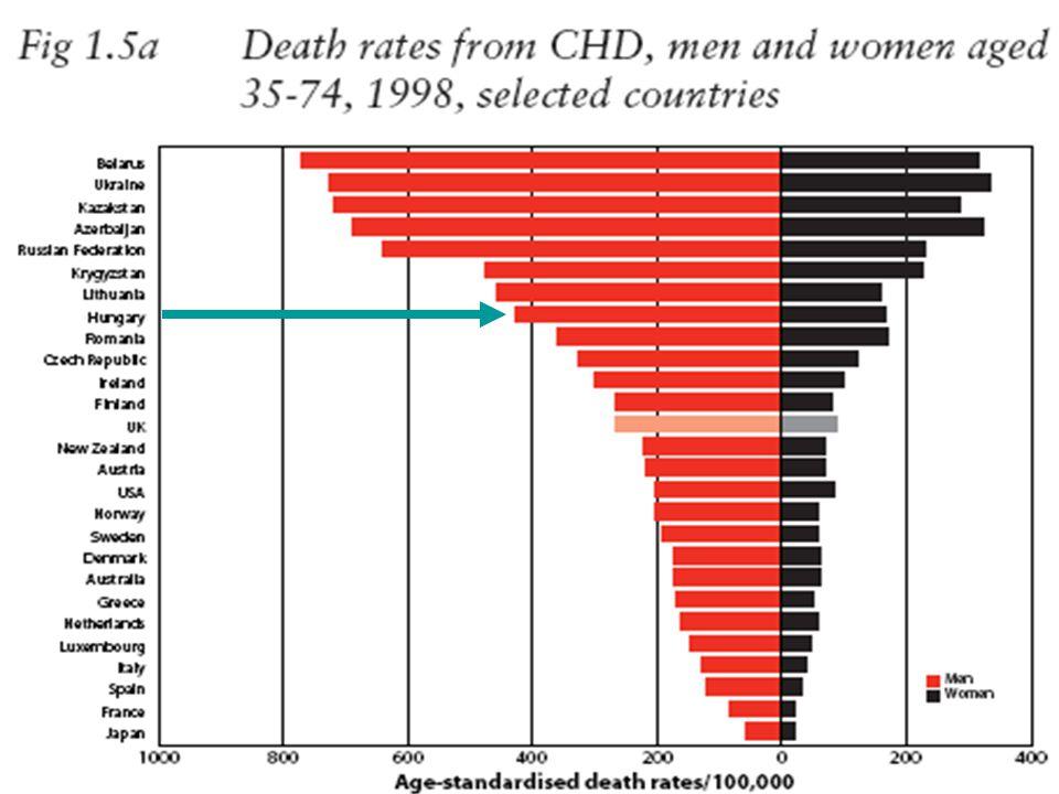 LIPID vizsgálat Az elsődleges végpont (coronaria-betegségből eredő halálozás) alakulását szemléltető Kaplan-Meier görbék: a kettős vak részben a görbék szétválnak, a nyílt obszervációs kiterjesztésben a különbség markánsabb lesz, noha az LDL-CH szintben ekkor már nincs különbség LIPID study Group: Lancet 359: 1379-1387, 2002.