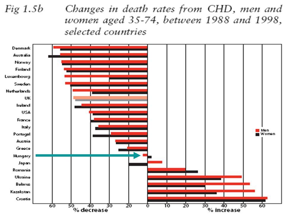 A kardiovaszkuláris betegségek (I00-I99) okozta halálozások 100 000 lakosra jutó száma néhány európai országban és az Európai Unióban a)b) Össznépesség 1970-2006 Józan P anyagából, engedéllyel